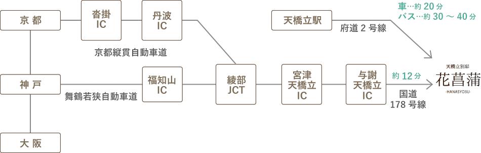PC用の画像交通経路